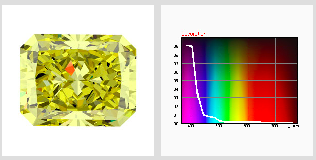 Computer modeling of gemstones for improvement of their color appearance